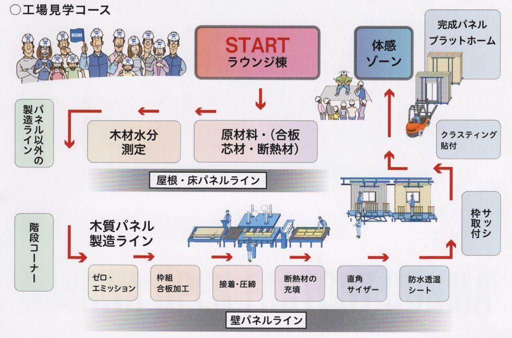 工場見学コース
